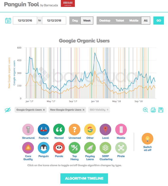 tìm thuật toán google thay đổi công cụ seo kỹ thuật miễn phí