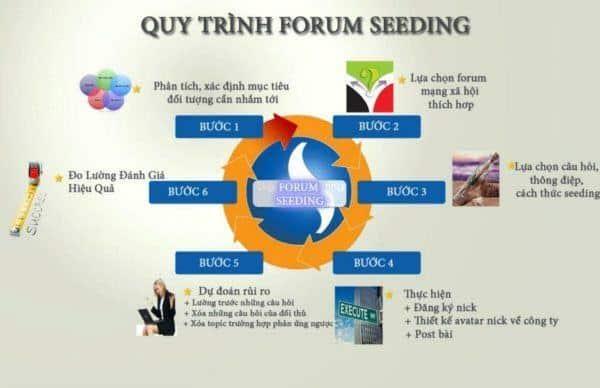 Forum Seeding là gì ? Quy trình làm Forum Seeding hiệu quả nhất