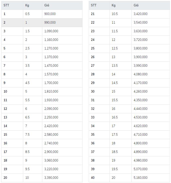 Bảng giá vận chuyển hàng đi Mỹ tại Gateway